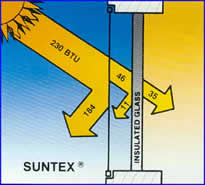 Illustrated explanation: solar screens, insulated glass technology by SUNTEX